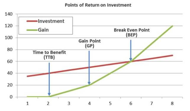 Points-of-Return-on-Investments-graph